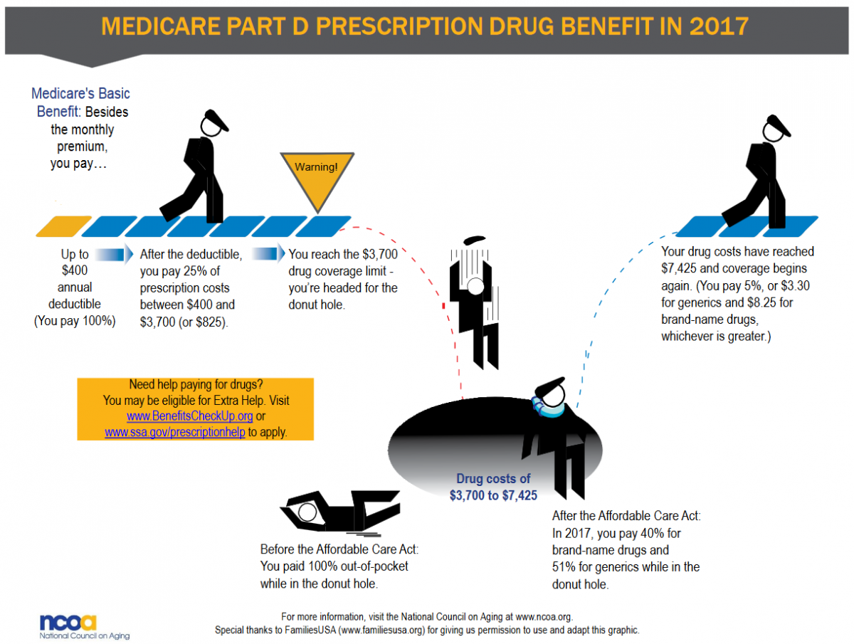 Illustration That Describes The Medicare Part D Donut Hole